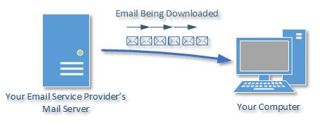 POP3 Email Flow