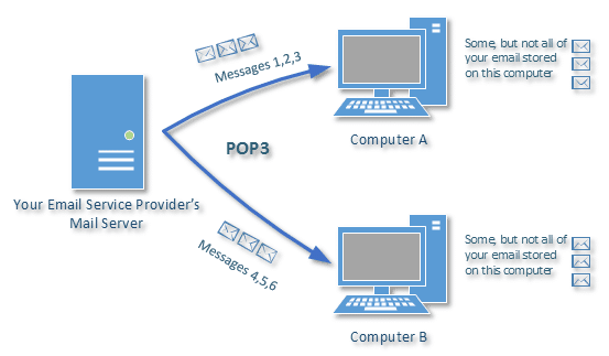 POP3 Download with multiple computers