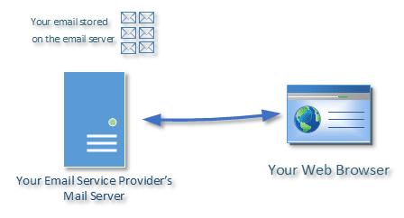 Webmail Flow