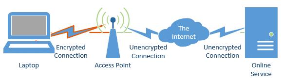 Wifi Encryption