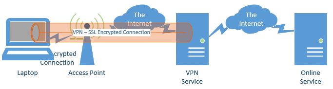 Connection through a VPN