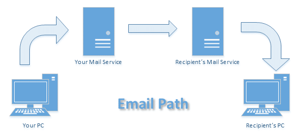 Email's Path