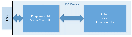 USB device using a micro-controller