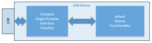 Hardwired USB Device