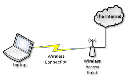 Wireless Connection